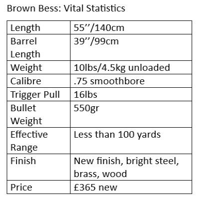 Brown Bess muzzleloader statistics