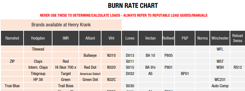 What Information Is Shown On A Comparison Burn Rate Chart?